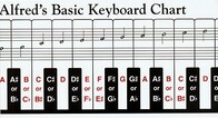 Alfreds Basic Keyboard Chart